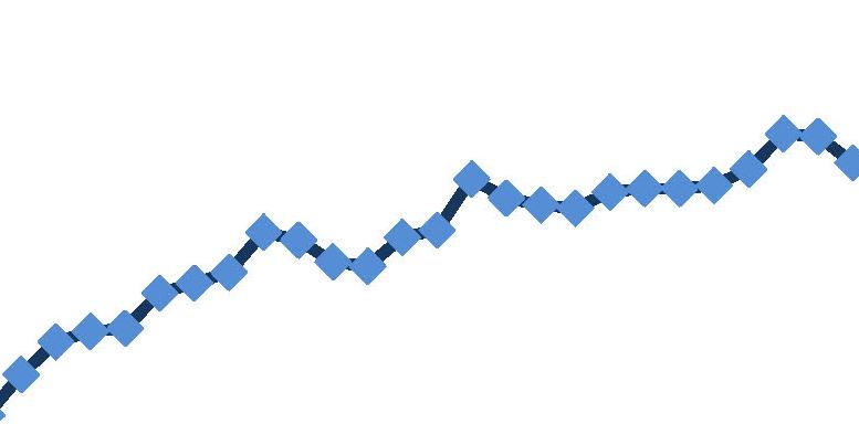 Courbe de croissance du PIB